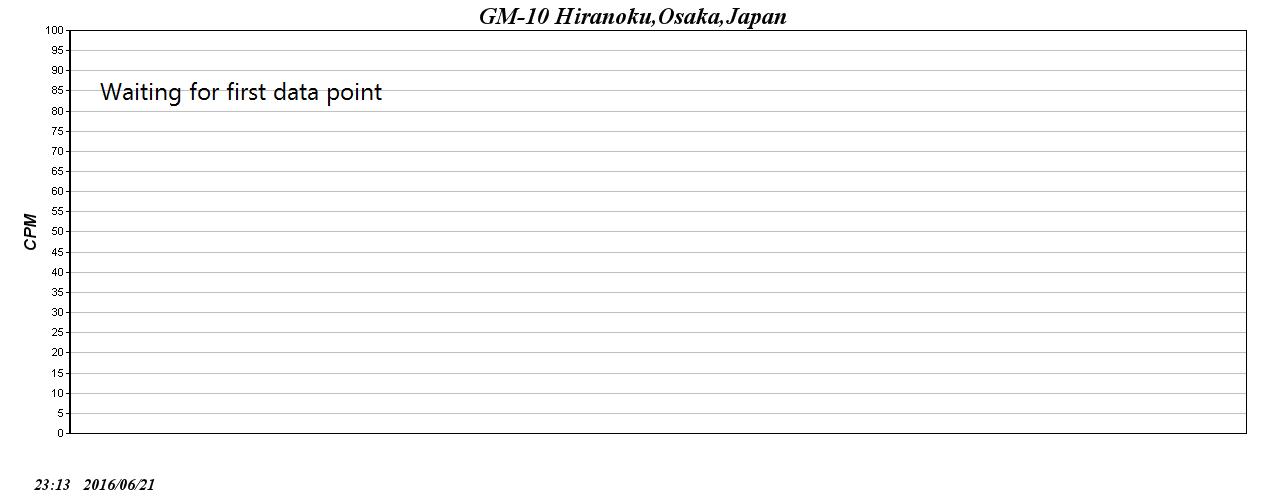 大阪市中央区のガイガーカウンターの放射能の線量測定数値